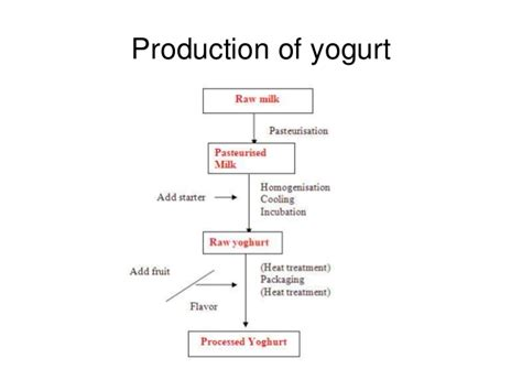 Yoghurt production flow chart image collections chart design for yoghurt production flow chart ccuart Image collections