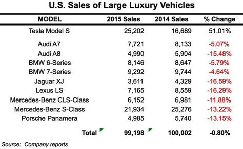 Tesla Sales Tesla Sales Crush Every Every Other Large Luxury Car In