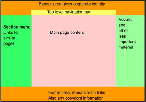 web layout design standards video reference 1 standard web design layout