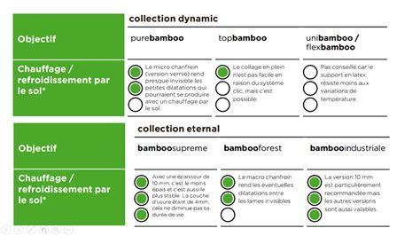 Parquet Sur Plancher Chauffant by Parquet Pour Plancher Chauffant Bambou Moso