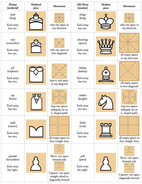 printable chess instructions beginners reconstructing an early 12th century board game chess and