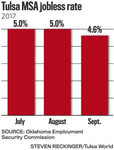 Tulsa Unemployment Office by Tulsa Metro Area Jobless Rate Drops To 4 6 Percent