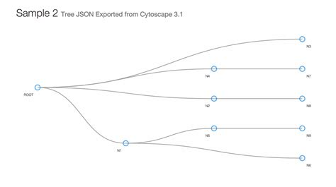 js tree layout github keiono d3 exporter sle sle visualizations