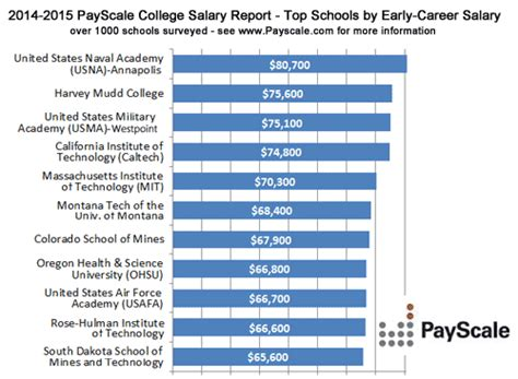 design engineer pay scale civil engineer salary quotes