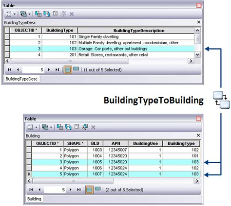 search sort 0 to many relations table in gridview yii2 benefits of relationship classes help arcgis for desktop