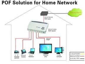 fiber optic home network design network solutions home fttd network solutions shen