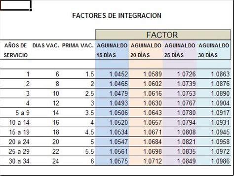 tablas debases gravables de sueldos factores de integraci 243 n para el salario diario integrado