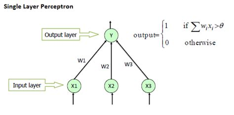 pattern classification and regression using multilayer perceptron perceptron