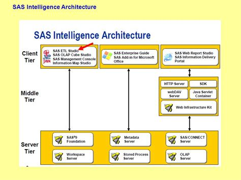 why sas 9 business intelligence ppt