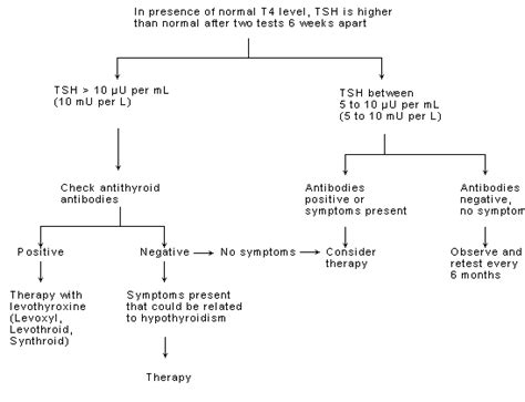 does hypothyroidism cause mood swings 5 reasons to treat subclinical hypothyroidism 5