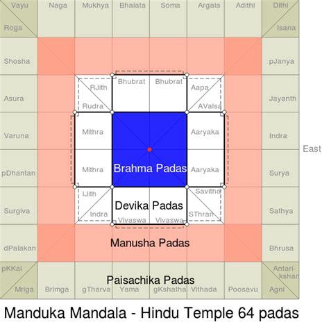 hindu temple floor plan history for civil servises examination indian history