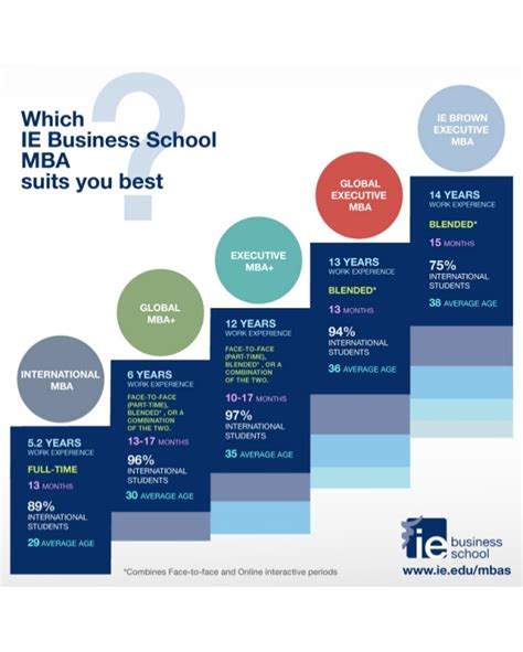 Www Tcd Ie Business Mba by Which Ie Business School Mba Suits You Best