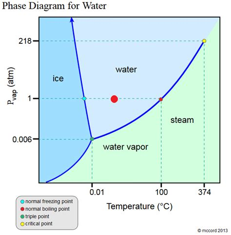 what temperature is water at room temperature my fifth grader on a test said the state of matter of h20 at room temperature is liquid the