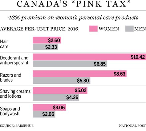 The Personal Mba Price Something Higher Compare Value by Pink Tax Has Paying 43 More For Their Toiletries