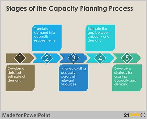 capacity management plan template visualize capacity planning using powerpoint business