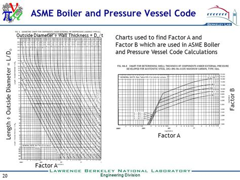 asme boiler and pressure vessel code section viii vacuum vessel production readiness review ppt video