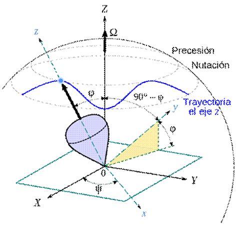 oscilacion del eje de la tierra movimientos de la tierra y eclipse solar monografias