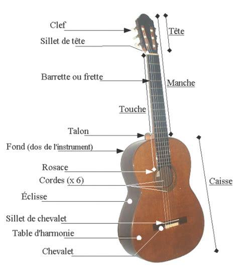 schema de la guitare