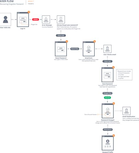 user flow chart flow patterns make site flows in visual detail