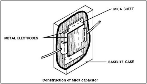 describe the construction of a capacitor what is a capacitor types of capacitors