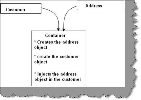 visitor pattern dependency injection design pattern inversion of control and dependency