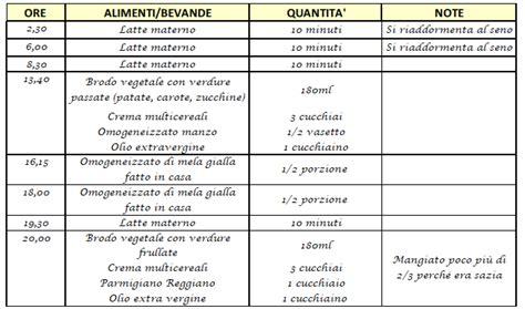 diario alimentare esempio diario alimentare nutrintake blogmamma it
