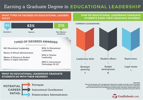 Masters In Organizational Management Vs Mba by Masters In Educational Leadership Gradschools In