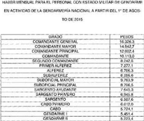 cuanto pagan alos soldados argentina 2016 aumento de sueldos a militares argentinos 2016 aumento