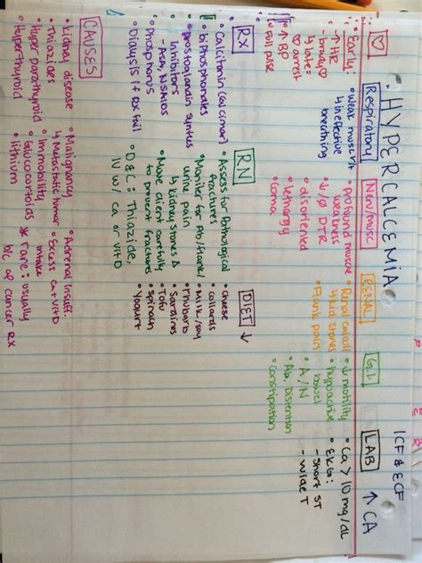 Nursing School Study Tips - best study guide for fluids and electrolytes rn rn