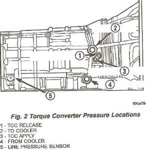 2003 dodge dakota w 545rfe trans suddenly went all gears