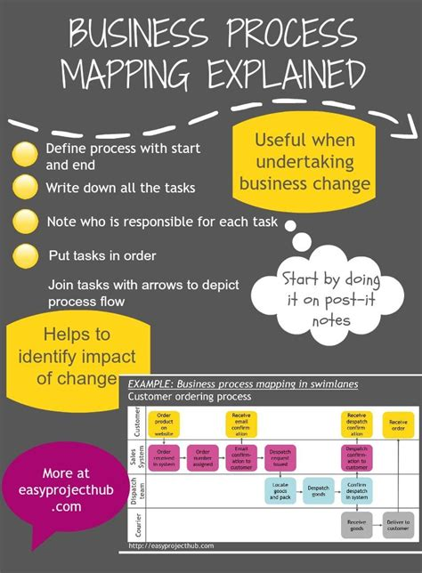 The 25 Best Business Process Mapping Ideas On Pinterest Lean Process Improvement 5 S Lean Business Map Template