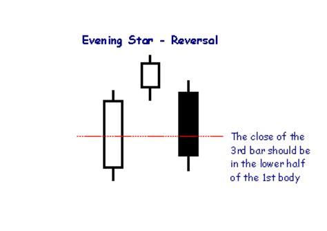 candlestick pattern evening star incredible charts candlestick chart patterns