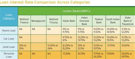 housing loan interest comparison housing loan interest rate comparison 28 images 25