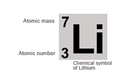 number of protons for lithium radioactivity atomic structure atomic number and atomic