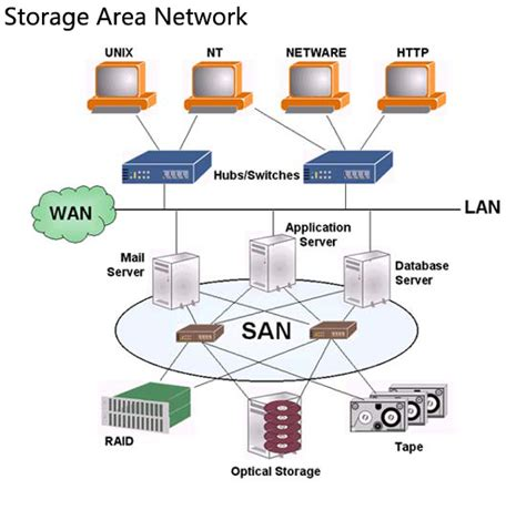 nas san network attached storage archives tutorials of fiber