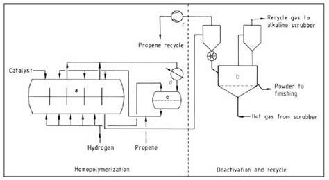 polypropylene process flow diagram file flow diagram of the polypropylene horizontal reactor