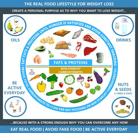 healthy fats for weight loss the fats and the furious how the row diet heated up