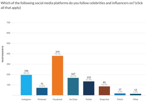 Surveys That Pay The Most - survey most consumers unaware that paid influencer posts are ads