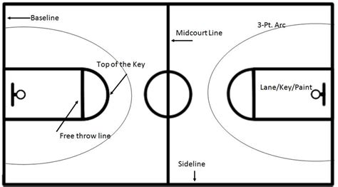 basketball court diagram labeled basketball court diagram with labels basketball scores
