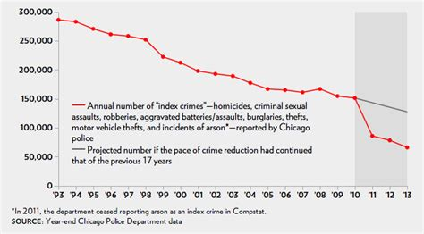 chicago murder rate 2012 chicago quot massaged quot crime data to lower homicide rate the