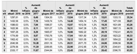 aumenti minimi tabellari ccnl metalmeccanici industria del 22 luglio 2016 infocontratto n 176 24 ancora una volta i metalmeccanici