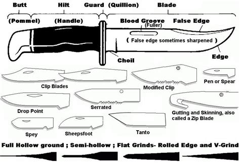 Types Of Kitchen Knives And Their Uses Blades Fimfiction