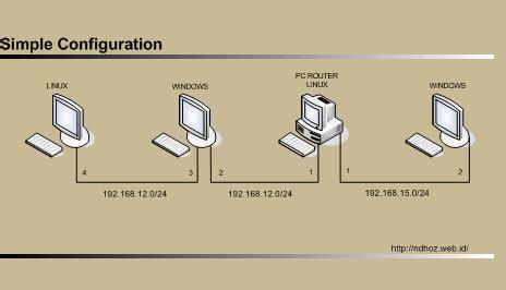 Router Paling Mahal belajar pc router sederhana internetpti