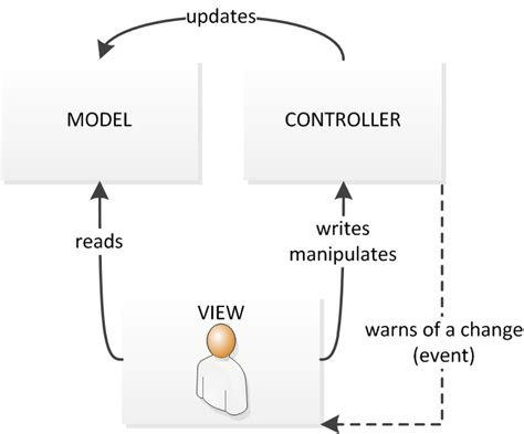 design pattern mvc faire des interfaces graphiques maintenables en swing