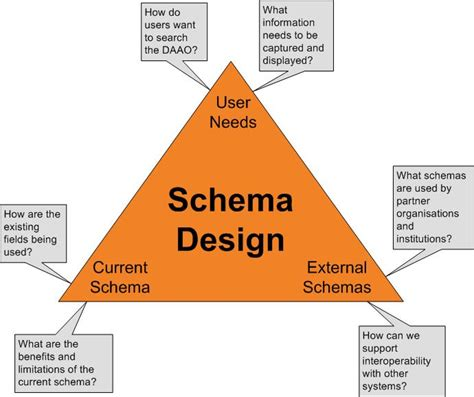 xsd design online daao the fascinating world of schema design
