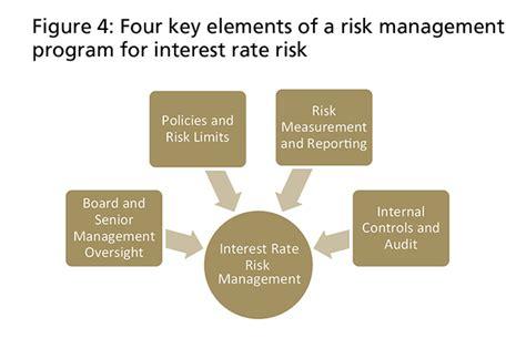 risk management bank interest rate risk management at community banks
