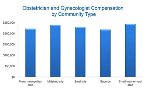 medscape ob gyn compensation report 2011 results