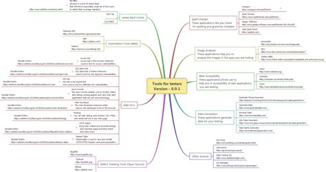 tes tools and mind maps mind map tools for testers logigear magazine