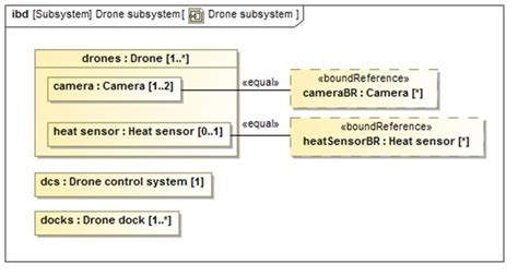 diagramme sysml drone what s new in sysml 1 4 constraining decompositions