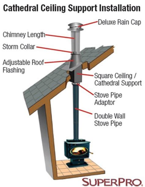 stove pipe through ceiling chimney cleaning supplies